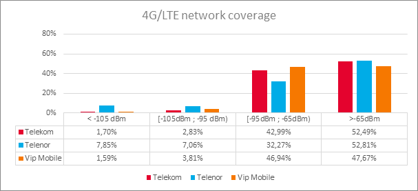 3g umts coverage
