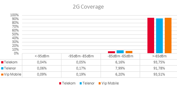 2g gsm coverage